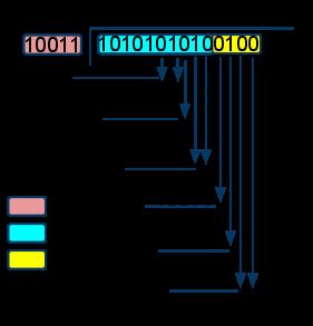 Cyclic Redundancy Check (CRC) Calculation · countableset